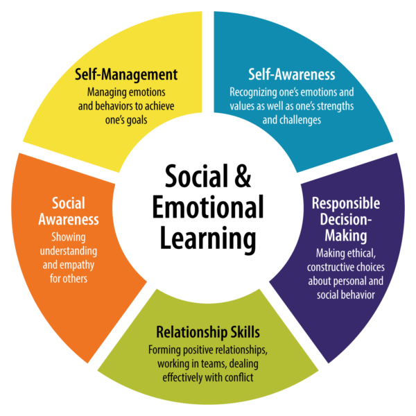 A colorful wheel chart lists the five core competencies of Social Emotional Learning: Self-management, Self-awareness, Responsible Decision-making, Relationship skills, and Social Awareness